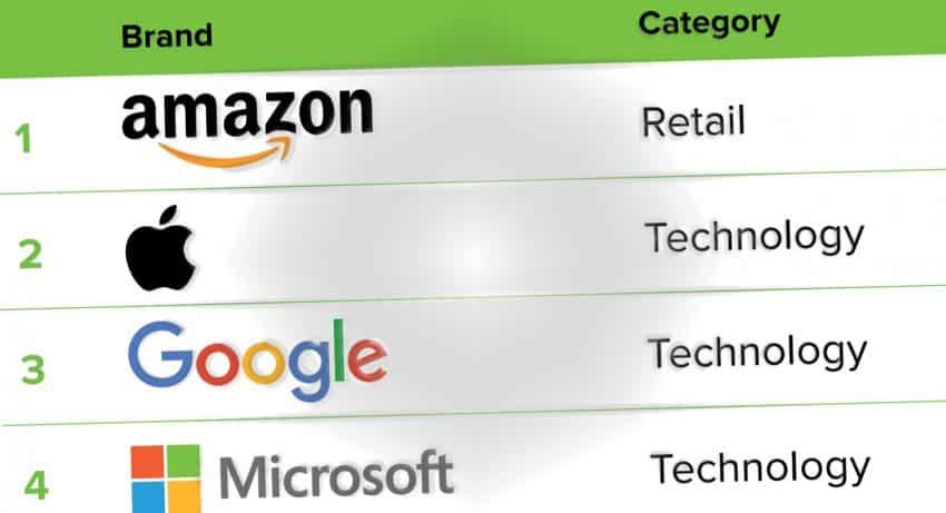 Amazon petar Google från tronen - är nu global etta