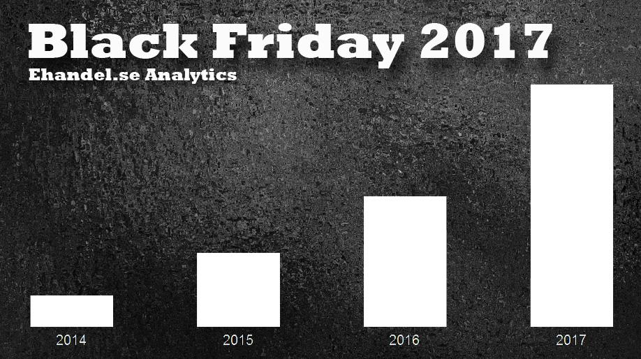 Kraftig tillväxt för Black Friday - dagen saktar inte in