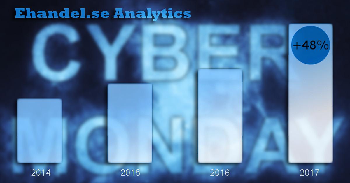 Rekordhöga order och intäkter under Cyber Monday