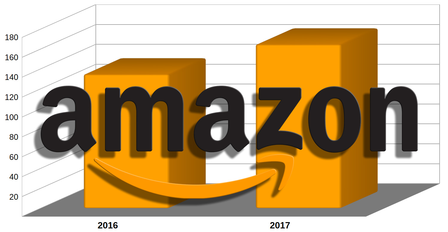 Här är e-handelsjätten Amazons svenska omsättning
