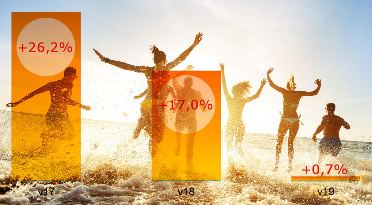Det fina vädret stryper den svenska e-handeln