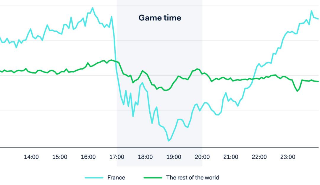 Så påverkade VM e-handeln i Europa