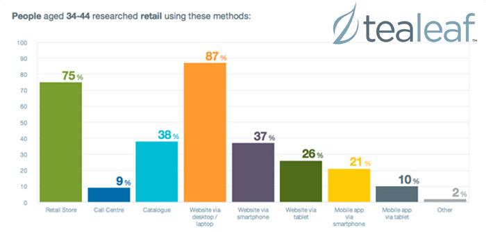 E-handla mer populärt än att shoppa i fysiska butiker