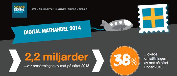 Mer än var femte svensk handlar mat på nätet