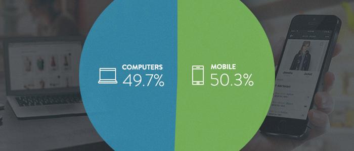Mobila enheter står bakom hälften av E-handelstrafiken