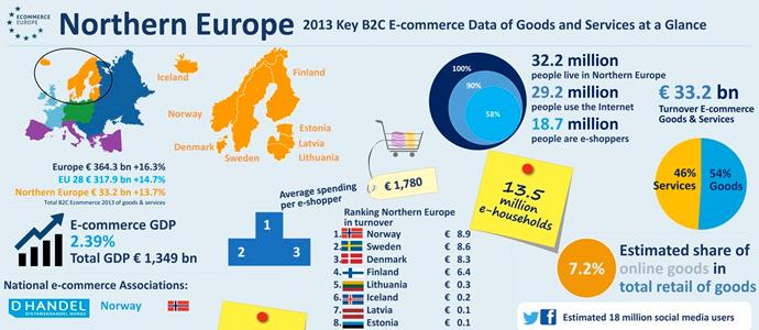 Norge är norra Europas bästa E-handelsland