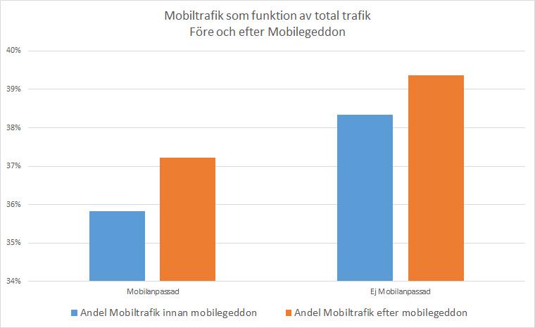 Mobilegeddon knappt märkbar enligt Ehandel.se Analytics