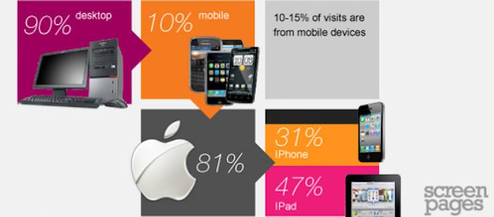 Mobiler står för 10 procent av trafiken till E-handlare