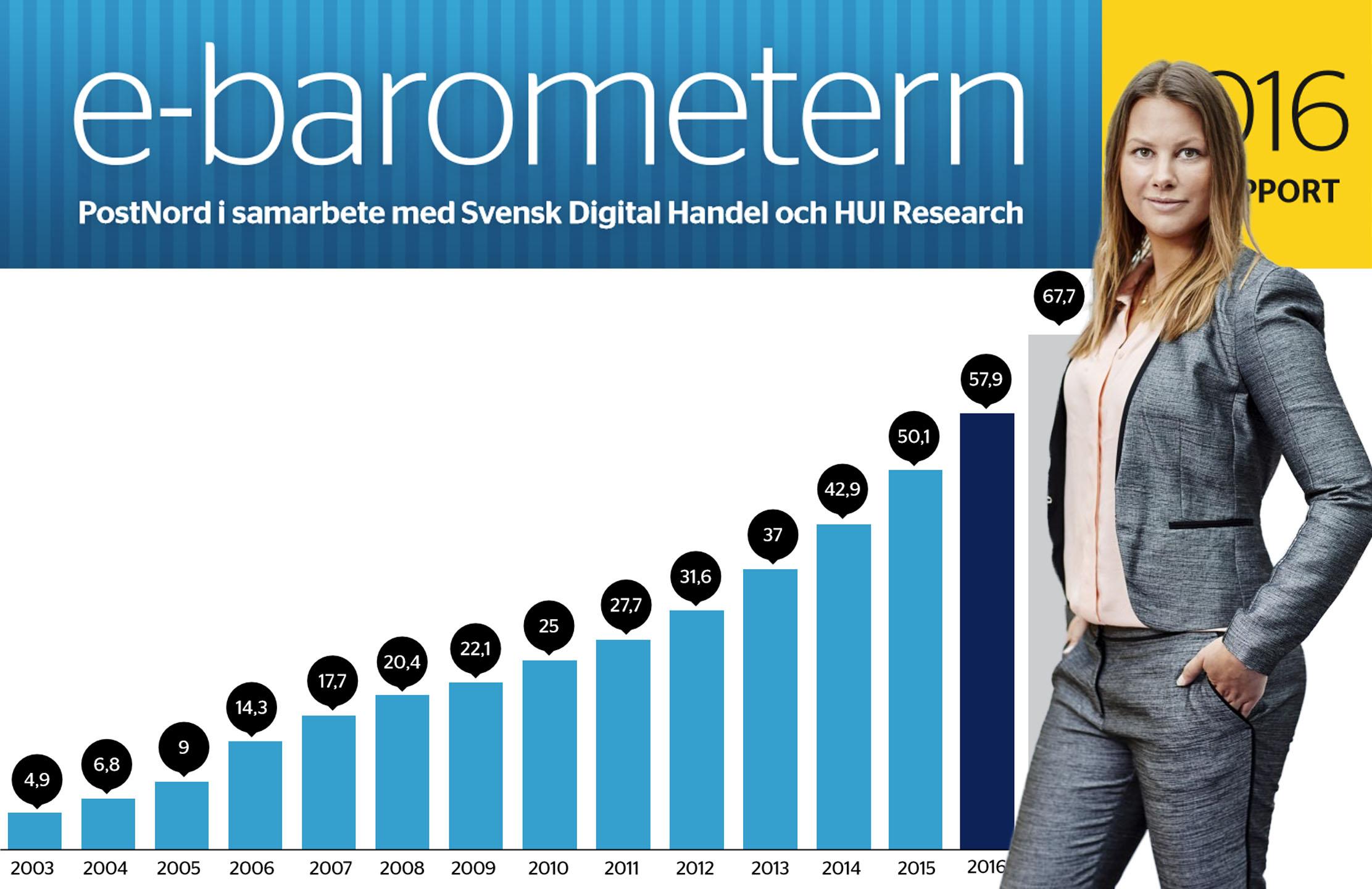 PostNord: Svensk e-handel växte med 16 procent
